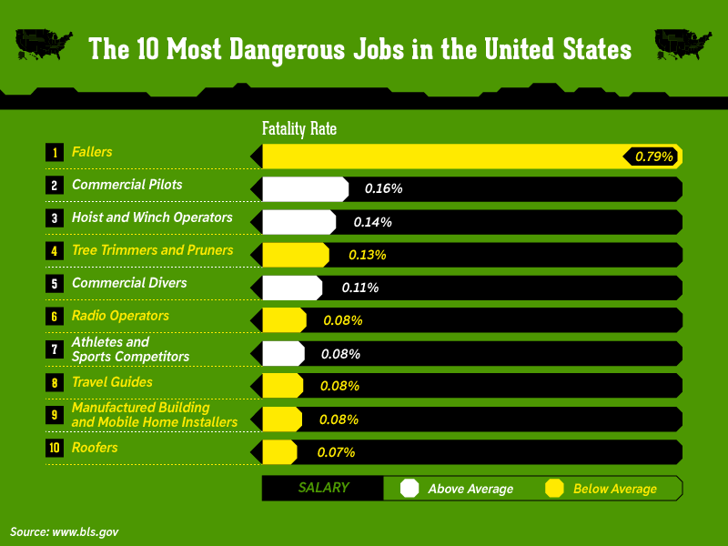the most dangerous job a look The most dangerous job in the us belongs to lumber workers, according to a new report from the bureau of labor statistics.